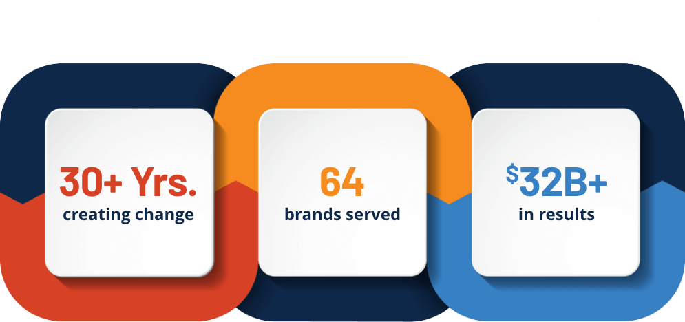 : XIL Infographic 30 years Experience, 64 brands served and 32+ Billion dollars in results